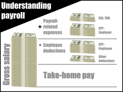 Payroll and related expenses