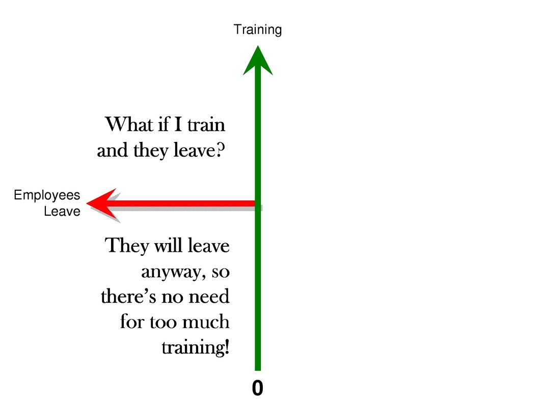 Why employers don't train